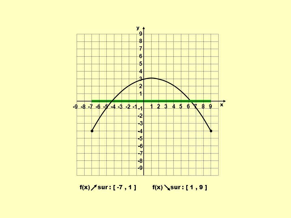 1 2 3 4 5 6 7 8 9 -9 -8 -7 -6 -5 -4 -3 -2 -1 f(x) sur : [ -7 , 1 ]